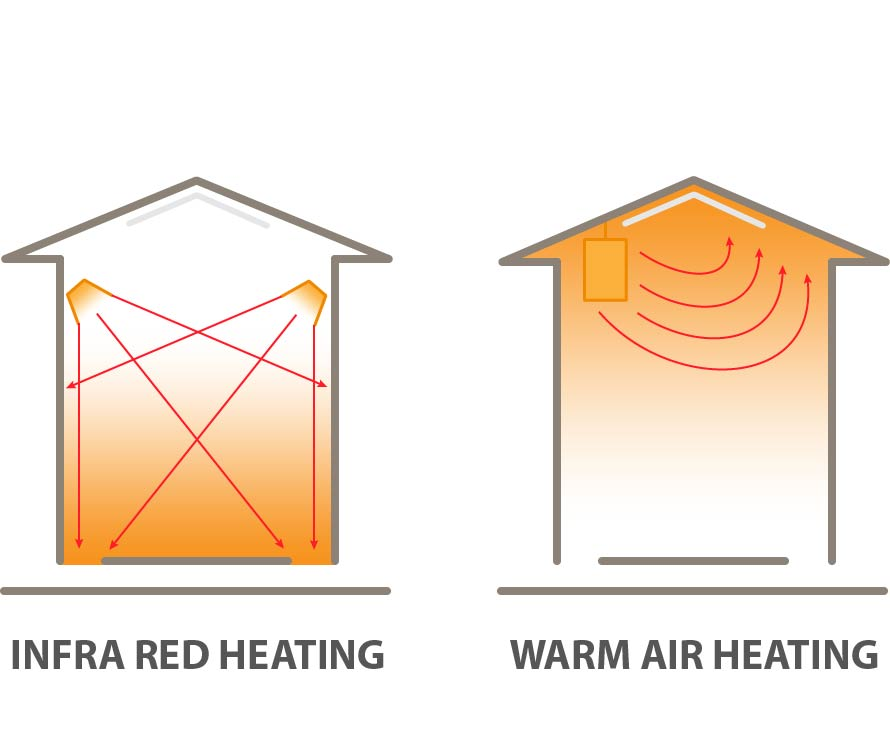 Infra red heating and warm air heating